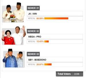 Polling dai Kompas.com